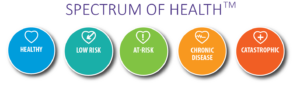 Spectrum of Health