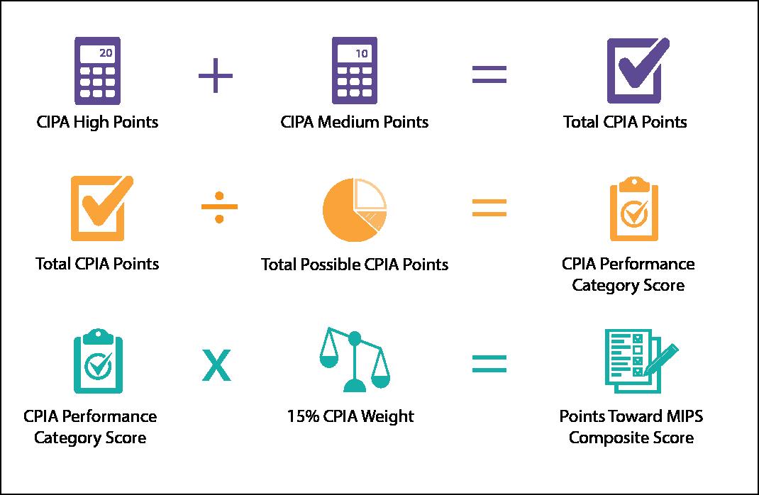 CPIA score calculation