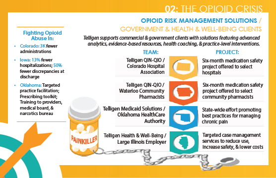 Opioid Risk Management Solutions