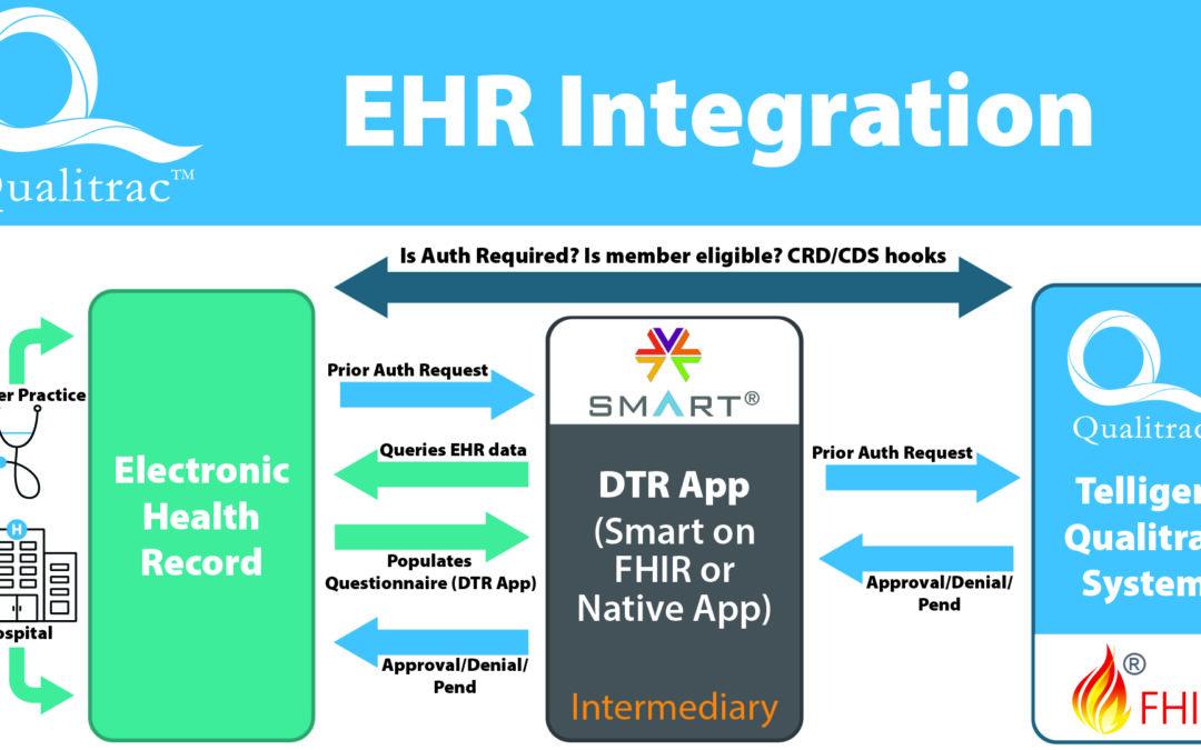 Six Ways Telligen Helps Clients With EHR Integration